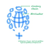 3tr closed cluster - crochet stitch